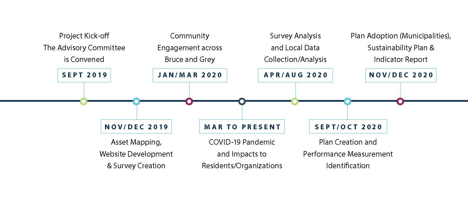 Phase 1 CSWBP Timeline for Bruce and Grey