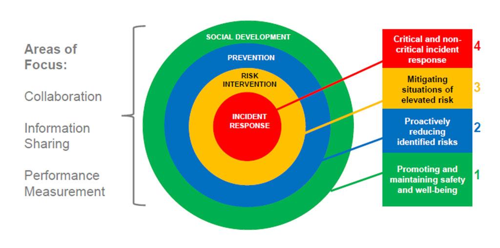 CSWB Planning Framework